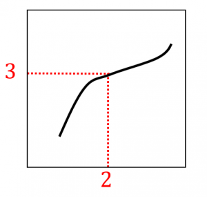 Q-Qプロットの例