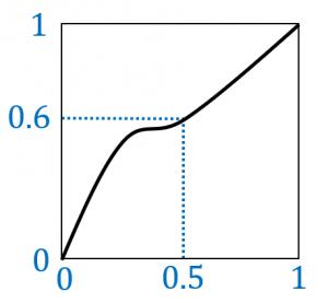 P-Pプロットの例