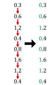 小数部分を2進法に変換する