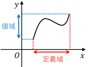 定義域、値域の意味