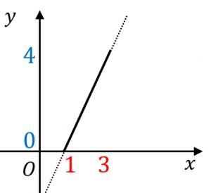 一次関数の定義域と値域
