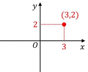 座標の例1