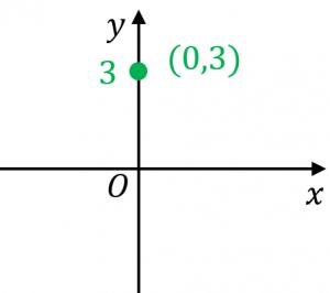 座標の例3