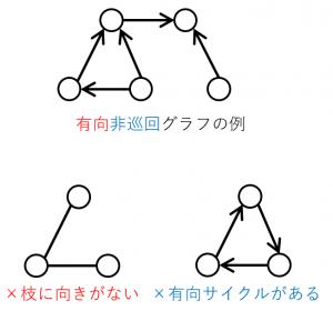 有向非巡回グラフの例