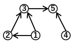 トポロジカルソートの例