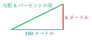 坂道の勾配の定義