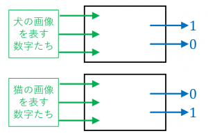 ニューラルネットの応用例
