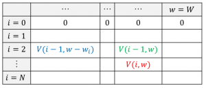 ナップサック問題の解き方2