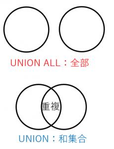 UNIONとUNION ALLの覚え方