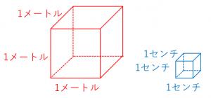 立方メートルと立方センチの意味