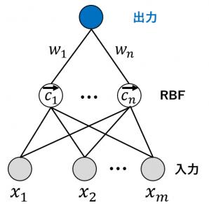 RBFネットワーク
