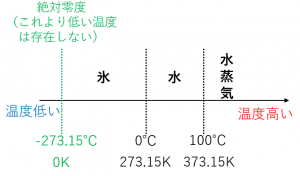 絶対温度とセルシウス温度