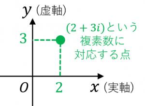 複素数平面とは