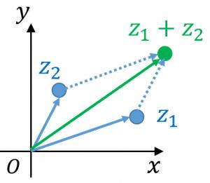 複素数平面における和
