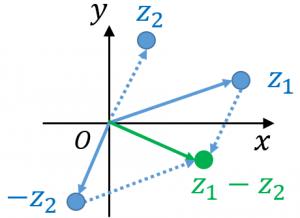 複素数平面における差