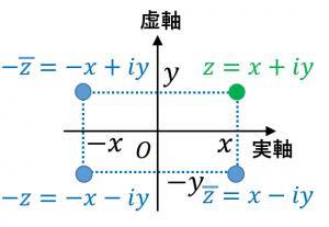 複素数平面における対称移動