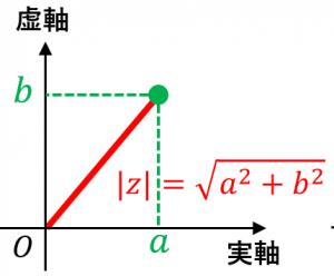 複素数平面における距離