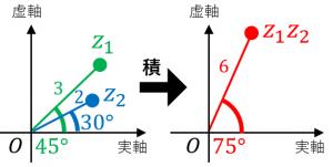 複素数平面における積