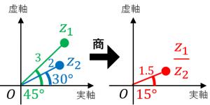 複素数平面における商