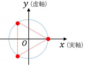 複素数平面における単位円とn乗根