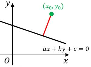 点と直線の距離の公式