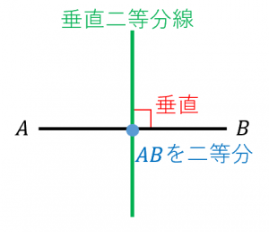 垂直二等分線の定義