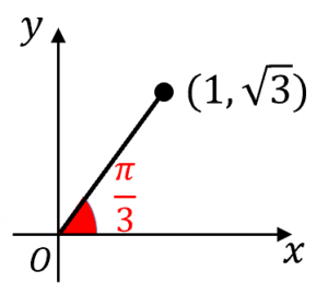 atan2関数の意味