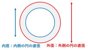 外径と内径の意味