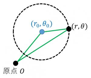 極座標における円の方程式