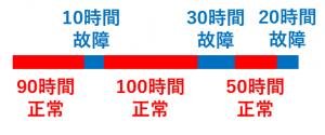 MTBFの計算例