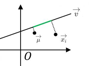 v成分方向の分散