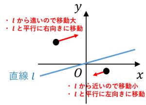 アフィン変換の例:せん断変換