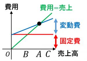 損益分岐点のグラフ