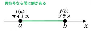 二分法の手順1