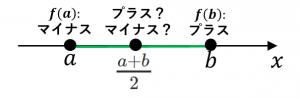 二分法の手順2