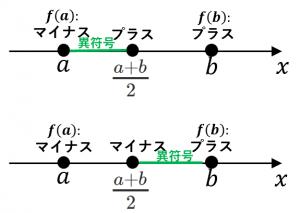 二分法の手順3
