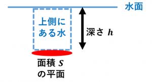 水圧の公式の導出