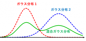 混合ガウス分布の例