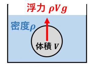 浮力を計算する公式