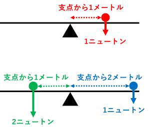 ニュートンメートルの例