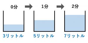 一次関数の簡単な例