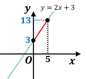 一次関数の変域