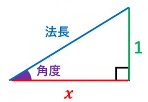 法面勾配から角度と法長を計算