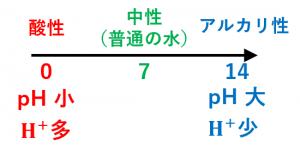 pHの意味とイメージ
