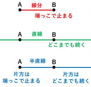 線分、直線、半直線の違い