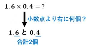 小数×小数のやり方