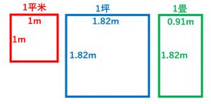 1坪、1畳の広さのイメージ