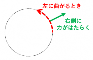 遠心力のイメージ