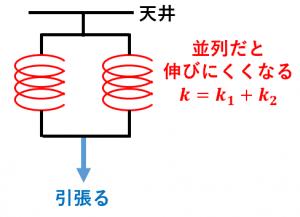 ばね定数の合成(並列の場合)