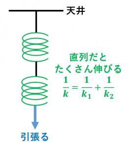 ばね定数の合成(直列の場合)